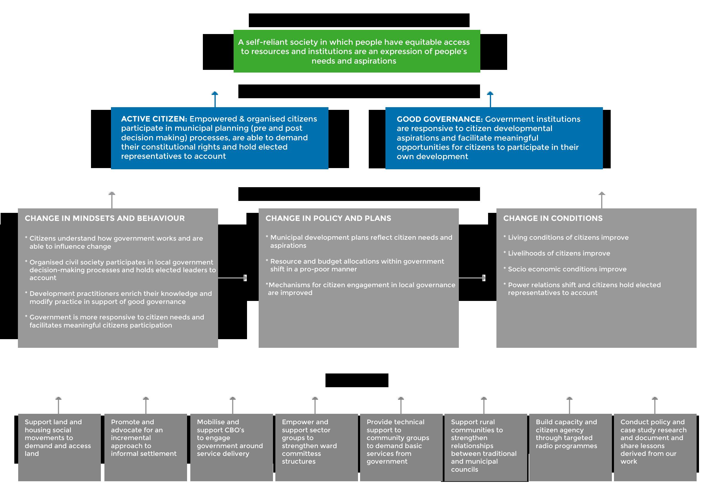 theory of Change afesis-corplan