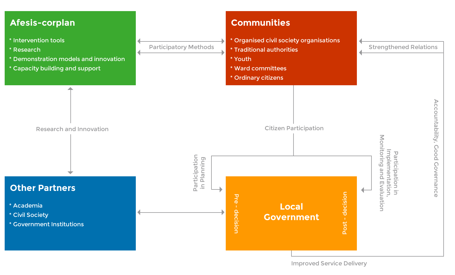 afesis-corplan active citizenship and good governance
